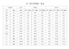 水煤气管规格一览表