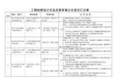 广西区建设厅政务服务中心审查意见汇总表