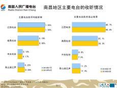 南昌电台收听率调查报告(2010年10月  第5期)