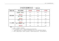 【薪酬管理制度】冲刺型薪酬体系标准模板