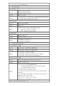 2010年成考专升本政治复习资料专题(绝佳资料}