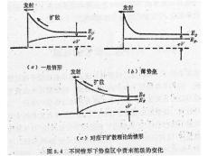 半导体物理