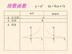 高中数学必修一基本初等函数知识点与典型例题总结_图文