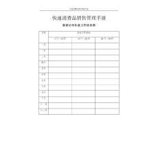 快速消费品销售管理手册含表格