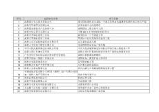 深圳市2017年重大项目计划项目清单.doc-序号