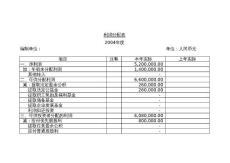 利润分配表