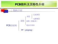 PCB材料介绍
