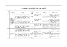 农作物种子管理行政处罚自由裁量基准