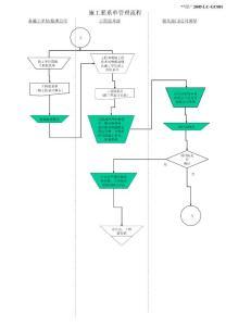 工程项目管理流程图