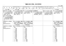 矿业法修正草案条文对照表