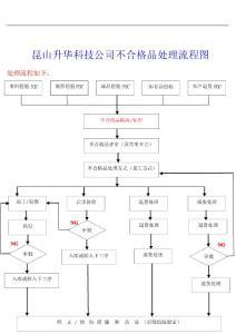 不合格品处理流程图(企业实用版)