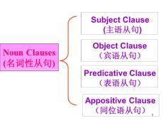 高一英语人教版新课标必修三单元《语法名词性从句》ppt幻灯片