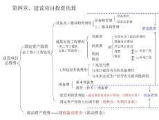 第四章 建设项目投资估算