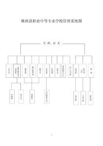 株洲县职业中等专业学校管理系统图
