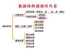 数据结构课程指导