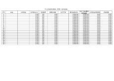 年终奖金个人所得税计算(2011)