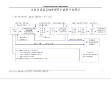 浙江省金华市金兰水库除险加固工程监理实施细则