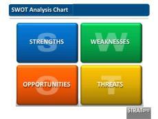 绝对的精品--国外SWOT分析PPT模板