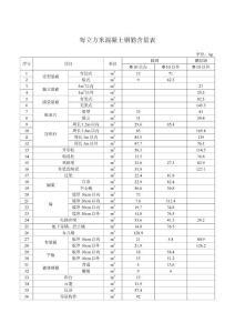 每立方米混凝土钢筋含量表.doc