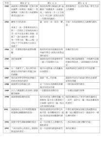 82 - 09 中文作文题目