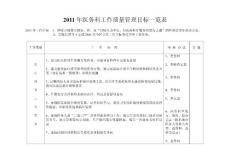 2011年医务科工作质量管理目标一览表