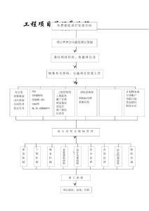 工程项目管理总流程