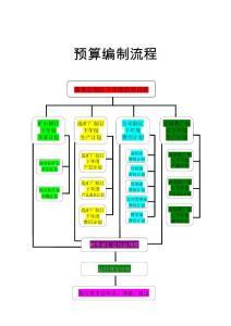 财务部工作流程图