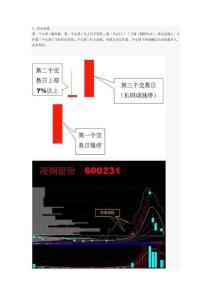 股票实战三--攻击迫线