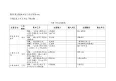 专利信息分析员岗位手册表格二