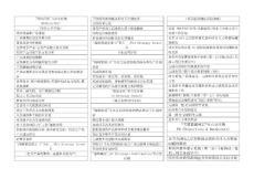 【20131109】福特汽车产品开发各节点交付物
