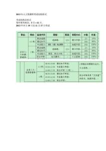 2013年人力资源师考试结构形式
