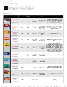 Molex Product Catalog -..