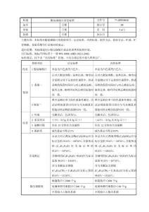 SPE08041 酚氨咖敏片质量..