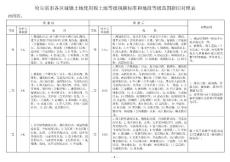 哈尔滨市各区城镇土地使用税土地等级税额标准和地段等级范