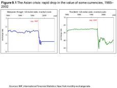 Figure 9.1 The Asian cr..
