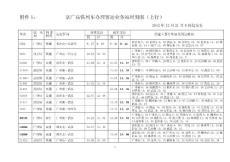 武广高铁列车办理客运业务站时刻表2012、12[1].21(按时间)