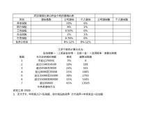 武汉社保,公积金,个税比例