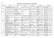 未登录专家论证的工程信息列表