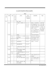 質量管理體系認證業務范圍分類表及說明[1]