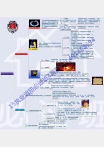 15消防实务思维导图(放大看)