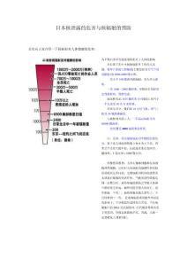 日本核泄露的危害与核辐射..