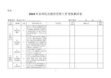 湖南省2010年市州民办教育管理工作考核测评表