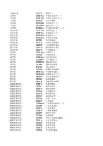 开放课程补考信息2011-2-2..