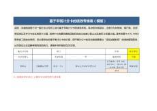 基于平衡计分卡的绩效考核表(模板).docx