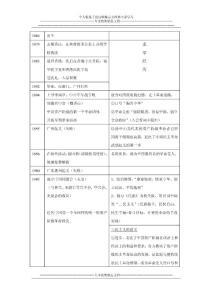 【中外历史人物评说】【表..