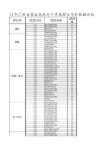 2011年江苏省普通高校对口..