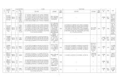 山东省生态?;ず煜吖婊?016—2020)区块登记表