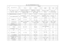 泥石流沟易发程度数量化综合评判等级标准表