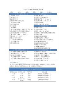 血栓风险因素Caprini评估表