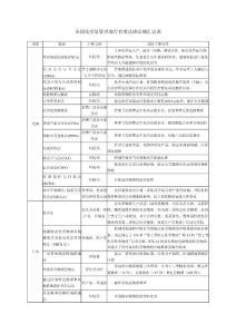 各国化学品管理现行有效法律法规汇总表